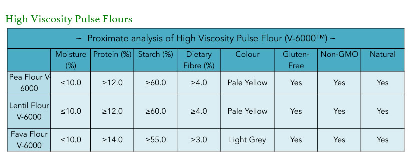 High-Viscosity-Pulse-Flours