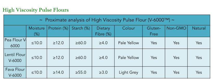 High-Viscosity-Pulse-Flours