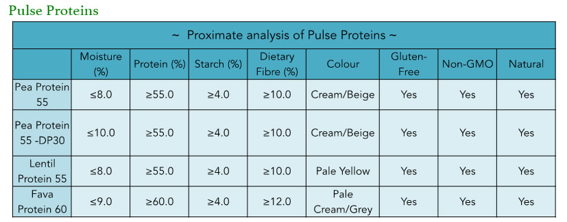 Pulse-Proteins