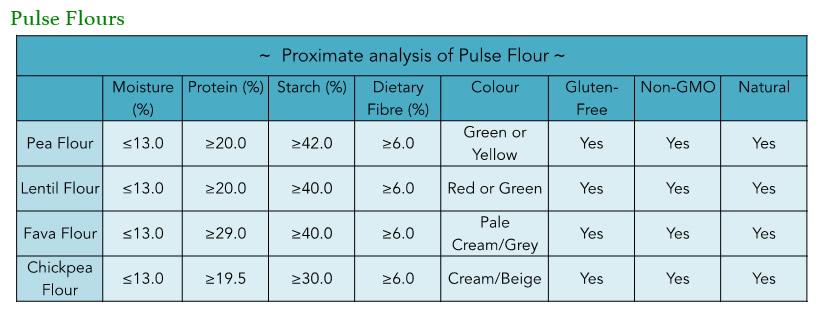 pulse-flours